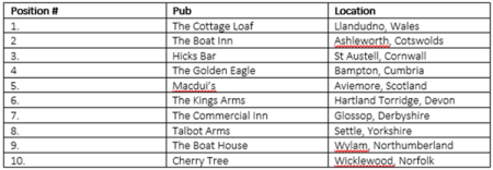 Pick of the pubs: research reveals the best pubs in the UK