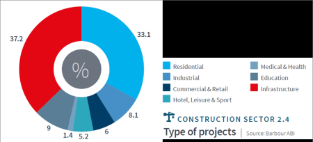 UK Construction Activity Moves out of the Capital