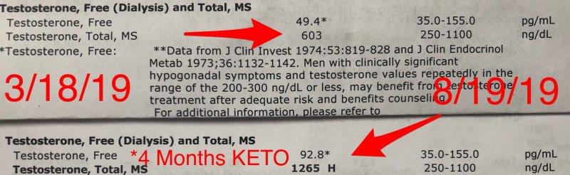 hormones after keto diet