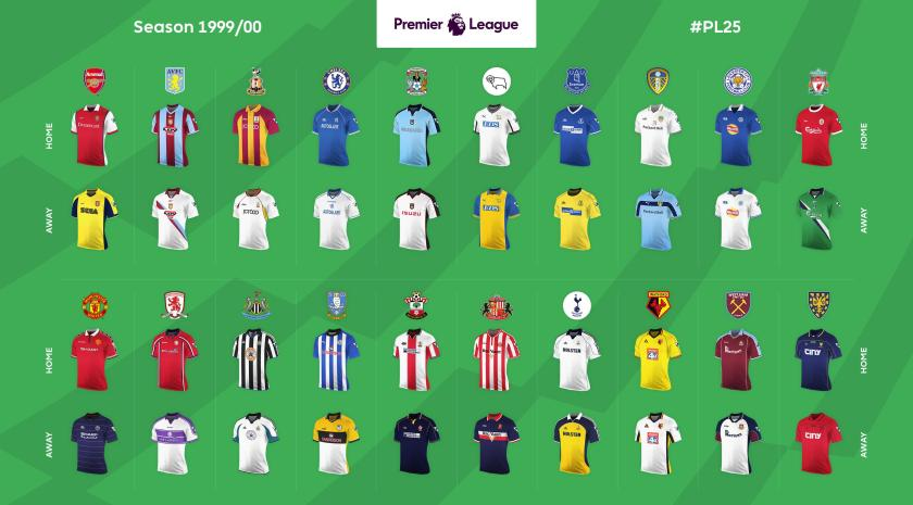 Premier League Stats Home Away