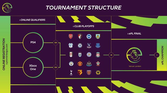 ePL tournament structure