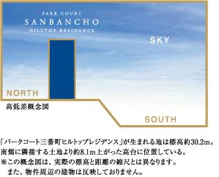 標高30メートルの高台