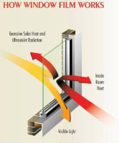 How Solar Window Film Works