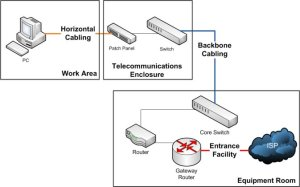 Structured Cabling Systems – Premise Cable Systems