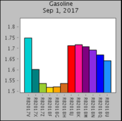 Price of gasoline in different months