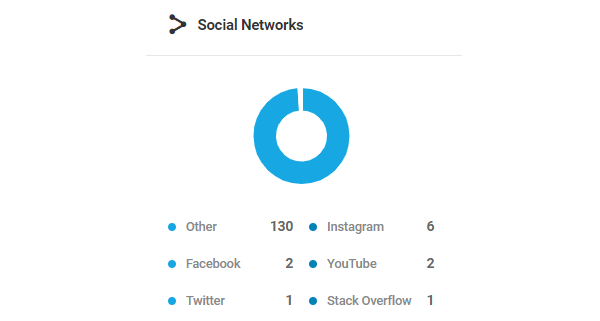 Screenshot of the social networks donut chart.