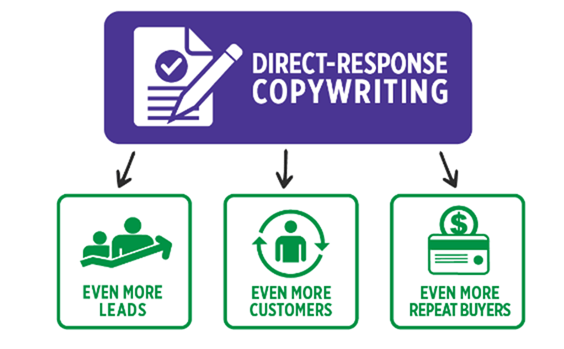 Direct Response Copywriting Course