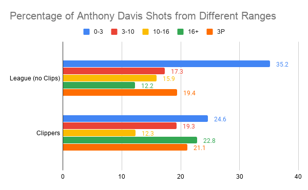 Percentage of Anthony Davis Shots from Different Ranges