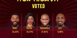 BBNiaja 2019: Here's how Nigerians voted