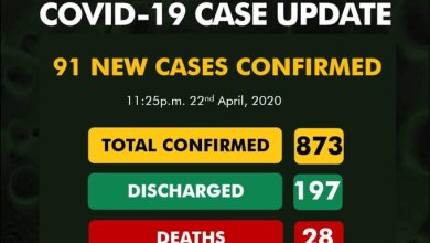 NCDC confirms 91 cases of COVID-19 as toll rises to 873