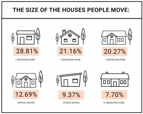 the size of the houses people move
