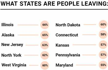The list of less popular states