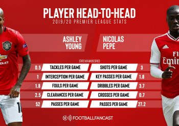 3.7 dribbles vs 1.8 fouls: Man Utd vs Arsenal could be decided by key player battle – opinion