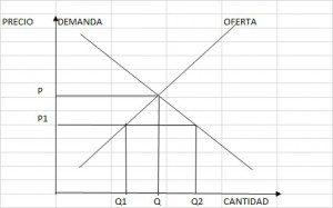 OFERTA-Y-DEMANDA-300x187