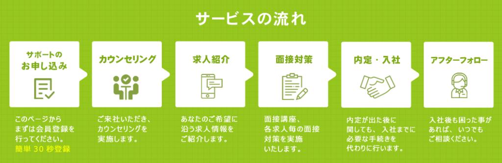 パスキャリの就職・転職サポートの内容/登録後の流れの就職・転職サポートの内容/登録後の流れ