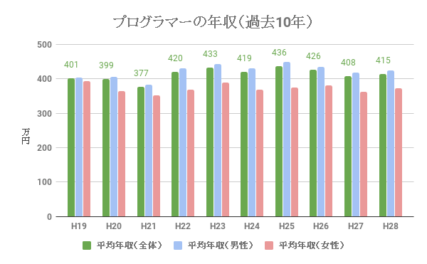 プログラマーの給料、年収(過去10年)