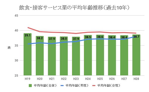 飲食業・接客サービス業の平均年齢推移(過去10年)