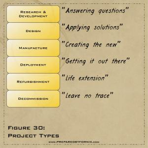 Fig30- Project Types