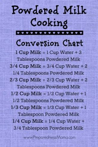 Powdered milk cooking conversion chart | PreparednessMama