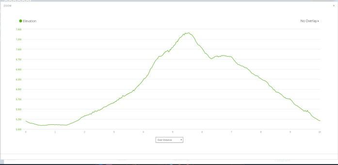 Jim Bridger trail race elevation profile