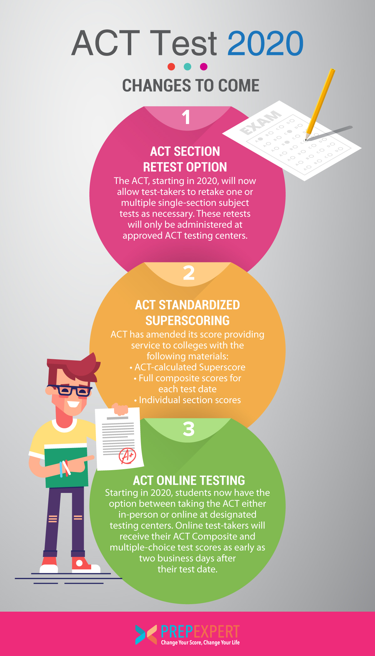 Act Test Changes To Come
