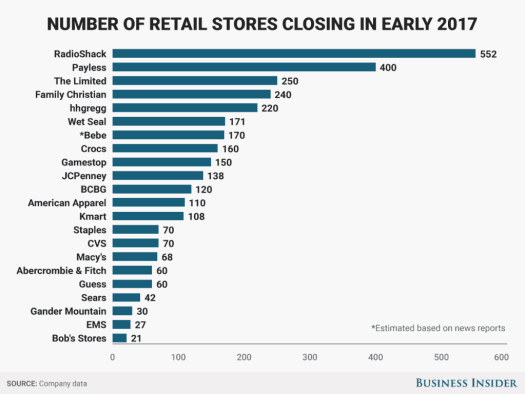retail stores collapsing