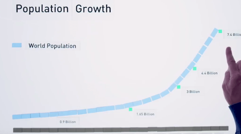 bill gates population
