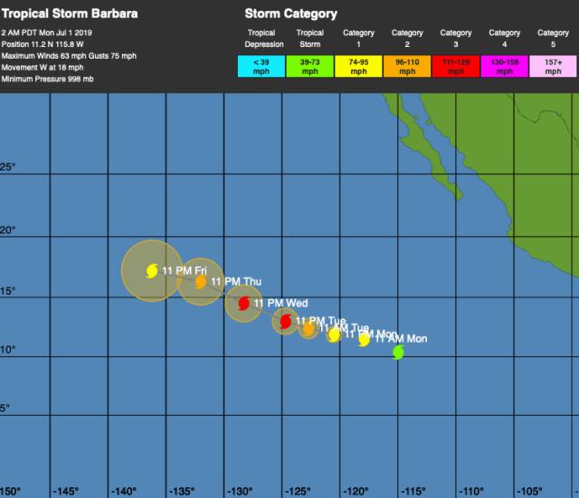 hurricane barbara path