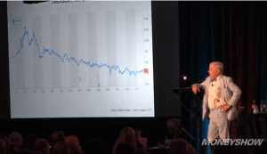 Jim Rogers Says We're Heading Toward the Worst Bear Market in His Lifetime (Video)
