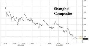 """China Crashes As Flood Of Margin Calls Sparks """"Liquidity Crisis"""", Panic Selling"""
