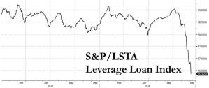 """Credit """"Death Spiral"""" Accelerates As Loan ETF Sees Record Outflow, Primary Market Freezes"""