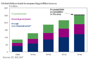 Global Debt To Hit All Time High $255 Trillion, 330% Of World GDP