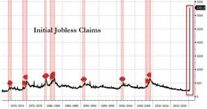 A Record 3.3 Million Americans Just Filed For Unemployment Benefits