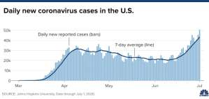 U.S. coronavirus cases soar by more than 50,600 in record single-day jump