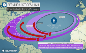 What is the Bermuda high? And how does it affect tropical systems?