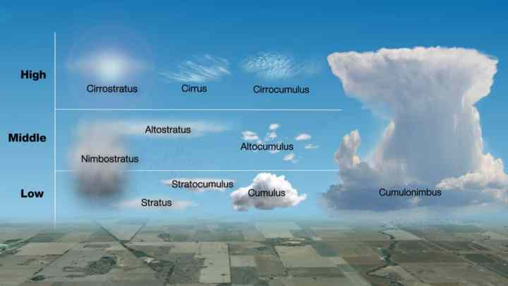 Predict the weather using clouds