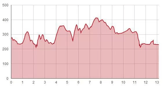 Runner's World Half Elevation Profile