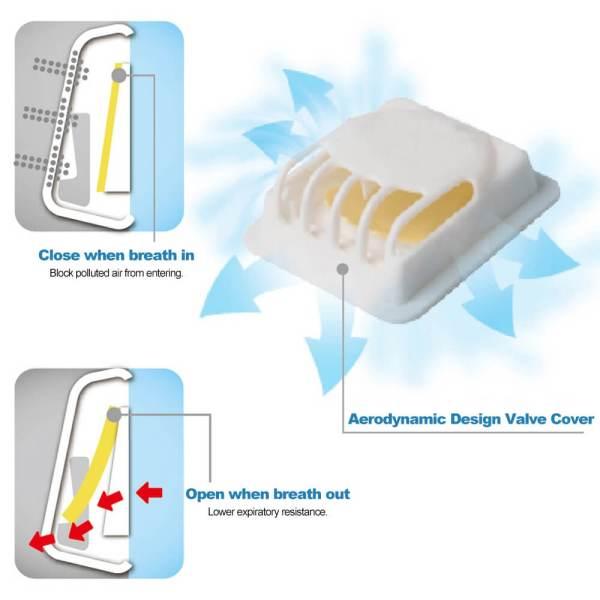 FFP2 KN95 Atemschutzmaske Ventil alle