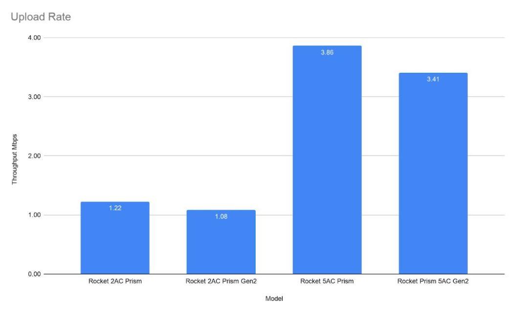 Ubiquiti Rocket Access Point Comparison - Upload Throughput Graph
