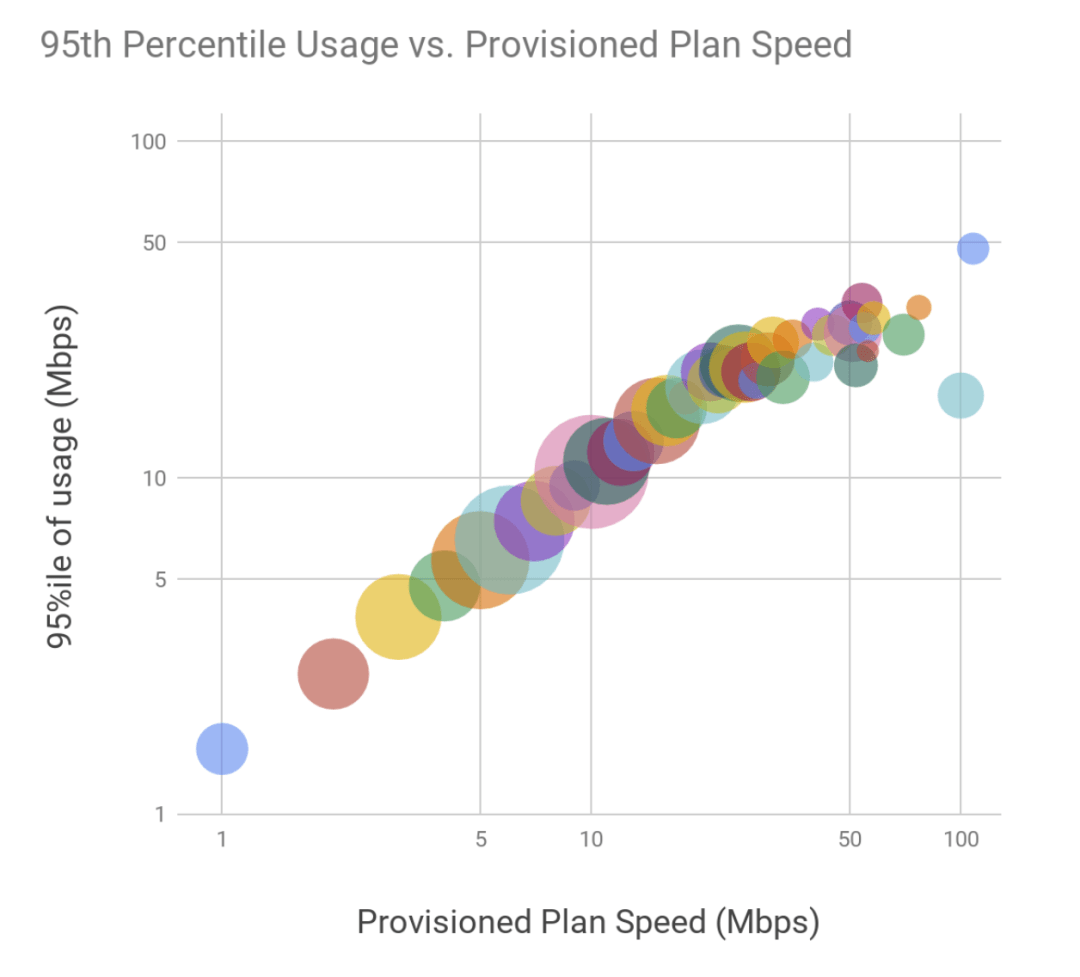 95th Percentile vs. Provisioned Plan Speed | Fixed Wireless Capacity Planning