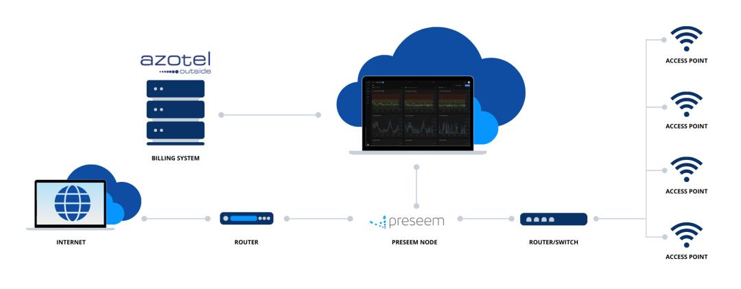 Preseem + Azotel API Deployment Diagram