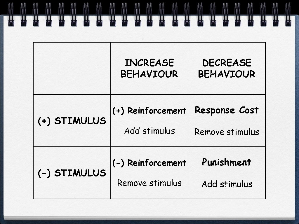 Behaviour Modification Strategies For Everyday Use Parent