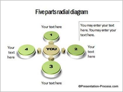 5 Parts Radial Diagram