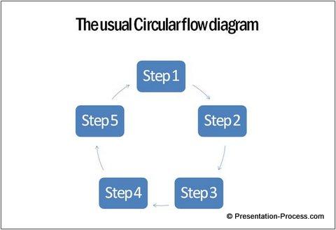 SmartArt Circular Flow Diagram