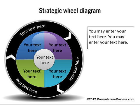 Strategic Wheel Diagram