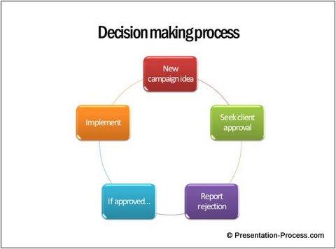 Elaborate process flows