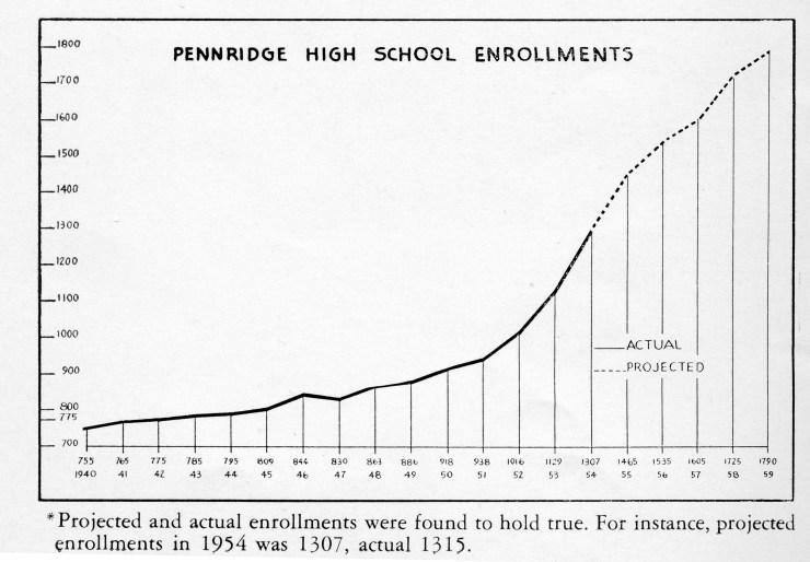 1954 book enrollment