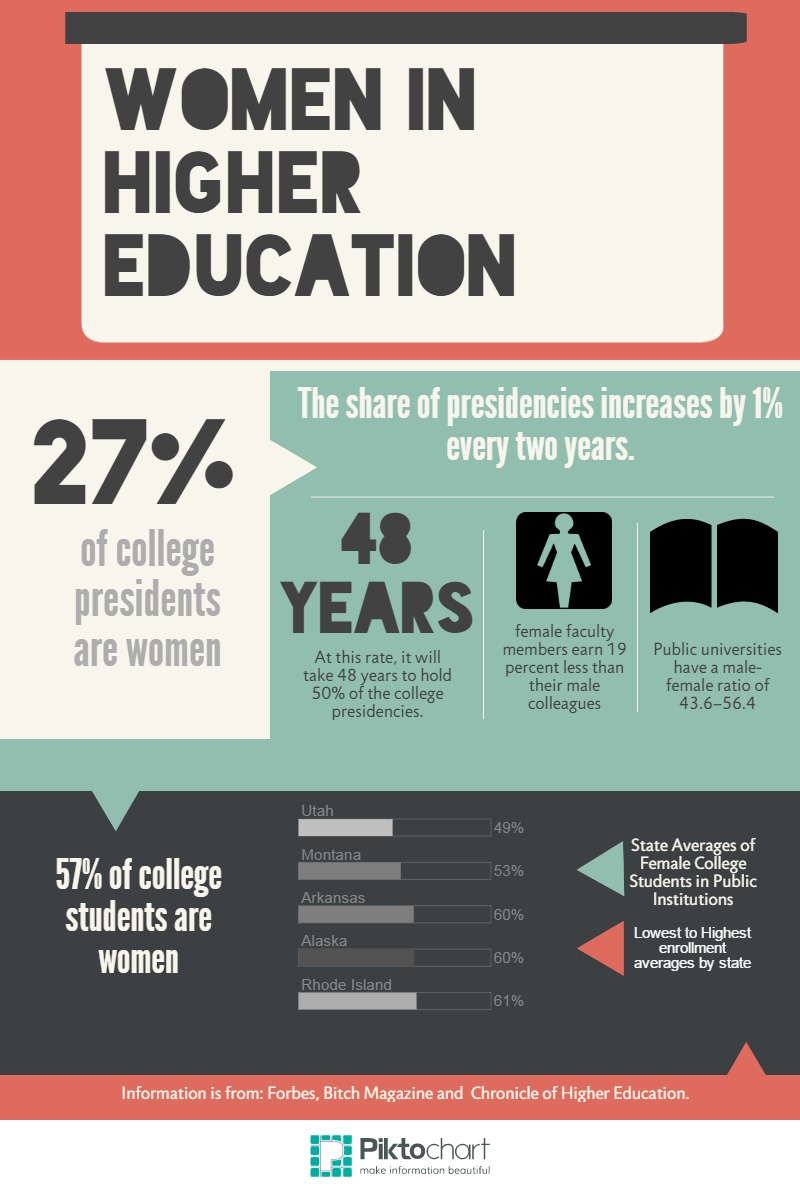 Women In Higher Education Student Perspectives Of University Presidents