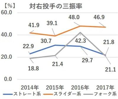 【動画付】ロッテ 新助っ人 バルガス メジャー 3A 成績 傾向 徹底分析