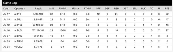Alan Williams' NBA Summer League game log.